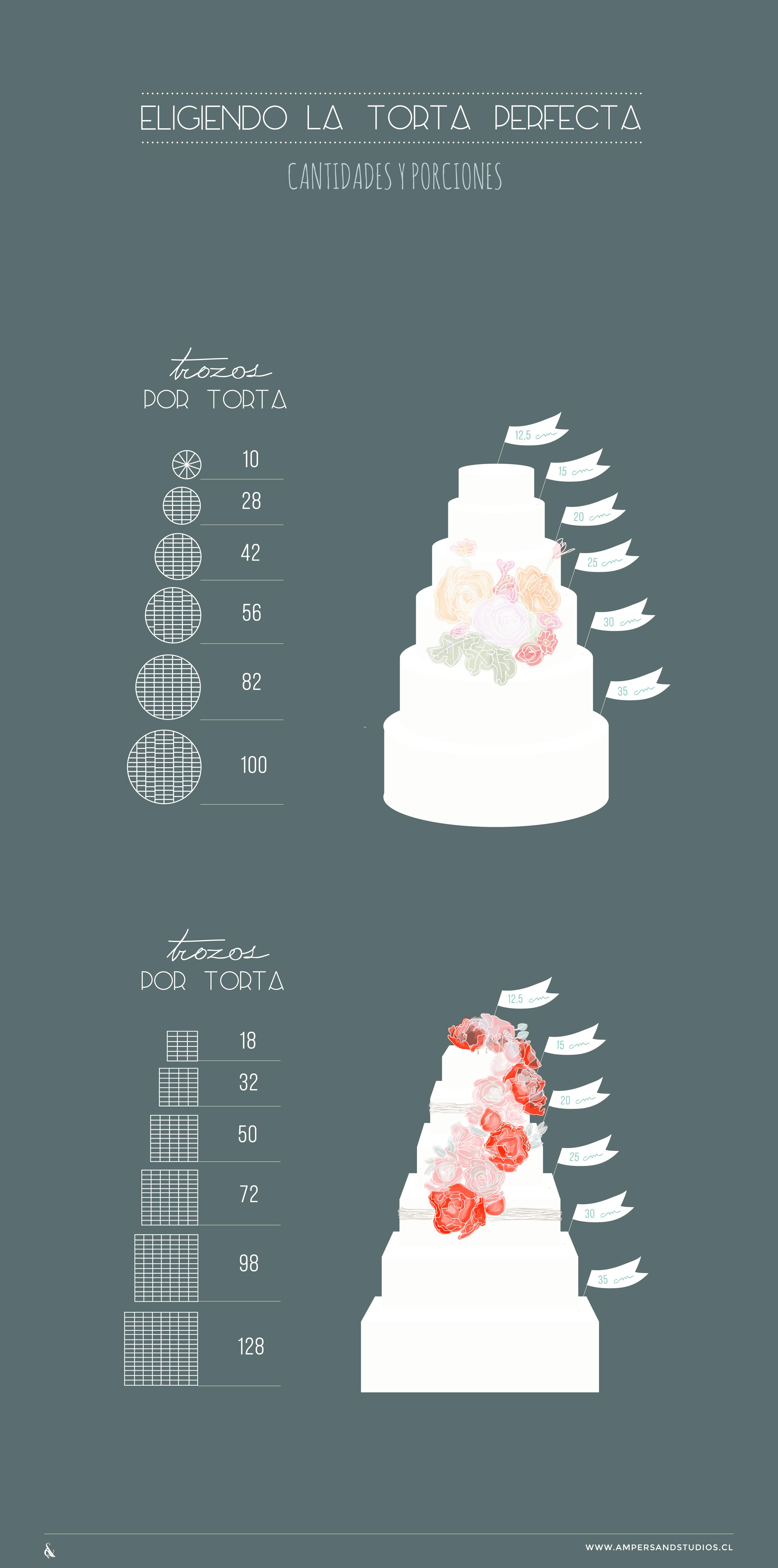 Infografía ¿Cómo escoger torta de novios? - Ampersand Studios